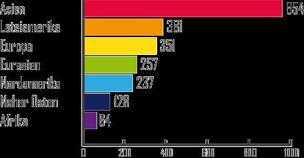 Regionen mit meisten aktenkundigen Fälschungen