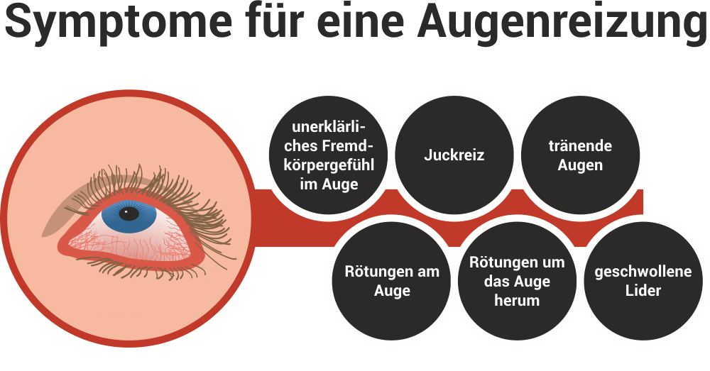 Die Anämie die Kreise unter den Augen