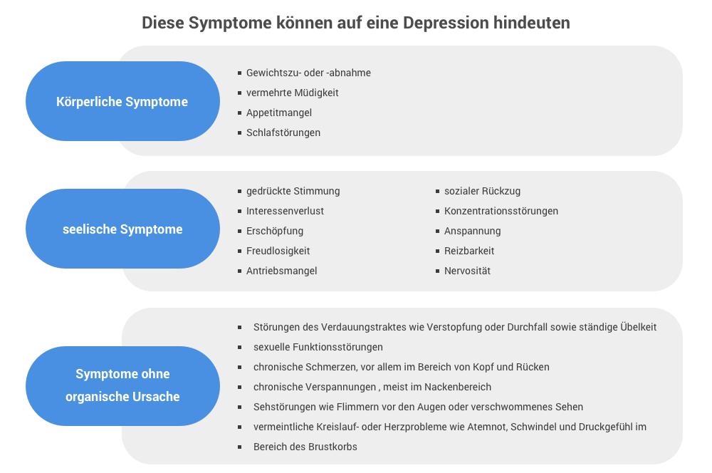 anzeichen angststörung symptome