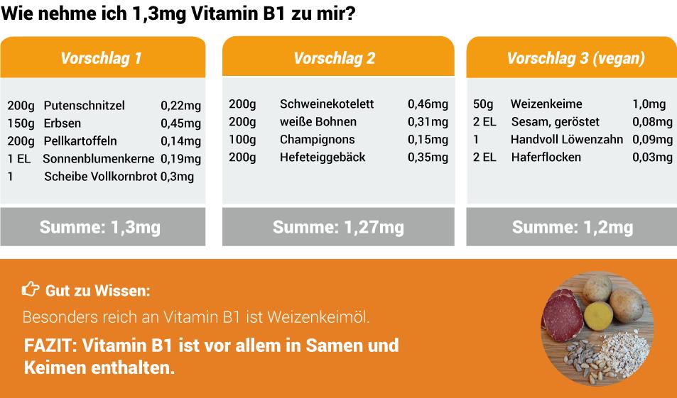 b1 vitamin mangel